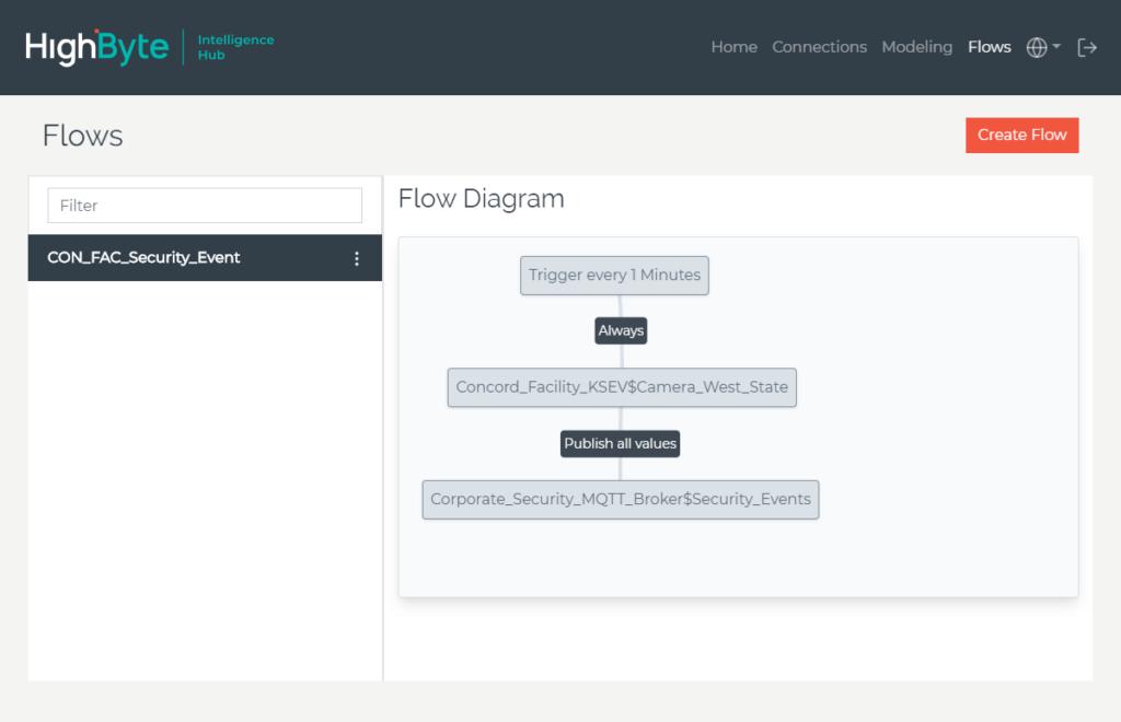 Skjermbilde HighByte Intelligence Hub: Flows
