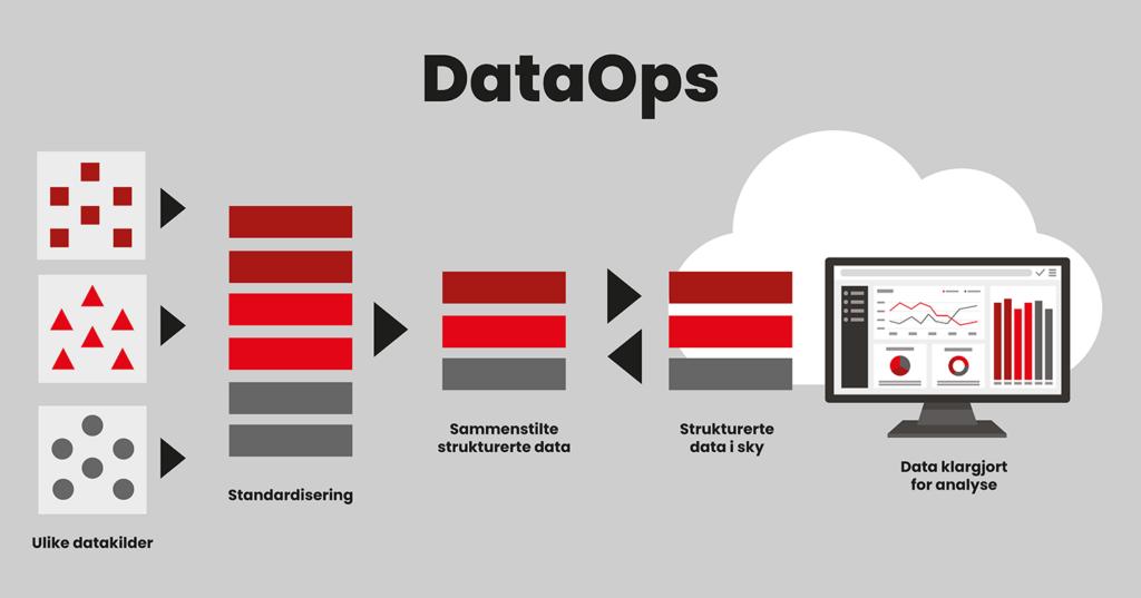 Grafikk viser hvordan en DataOps-løsning fungerer.