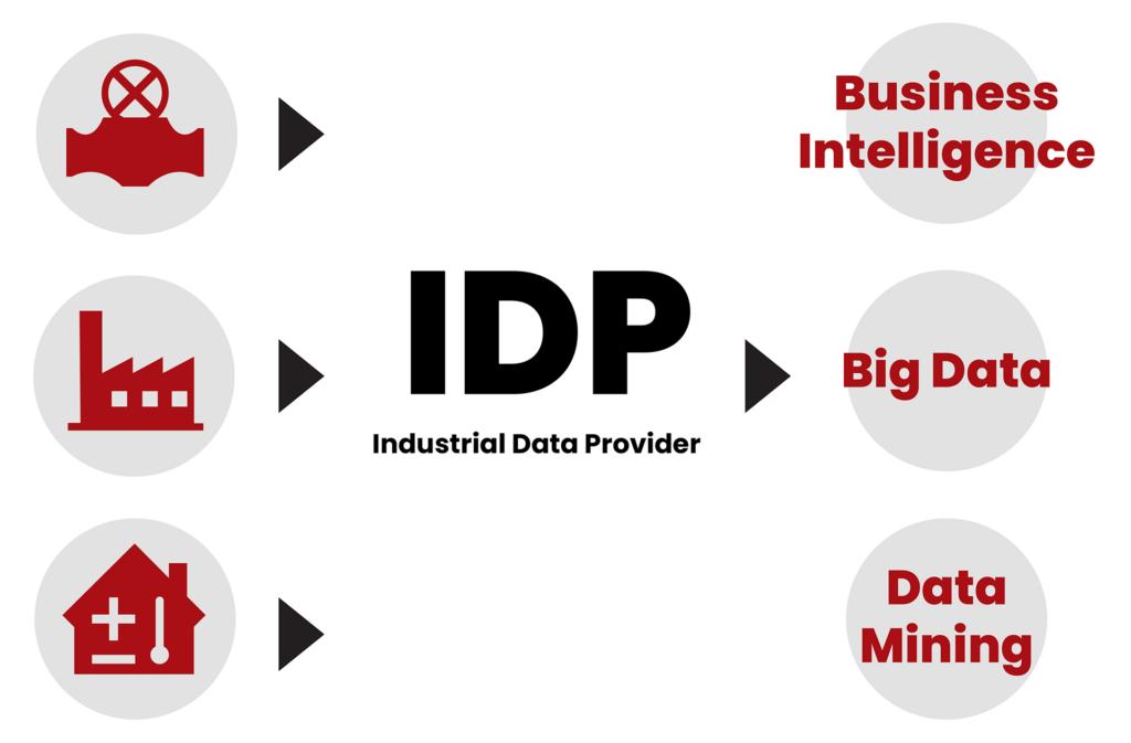 Novotek Industrial Data Provider grafikk