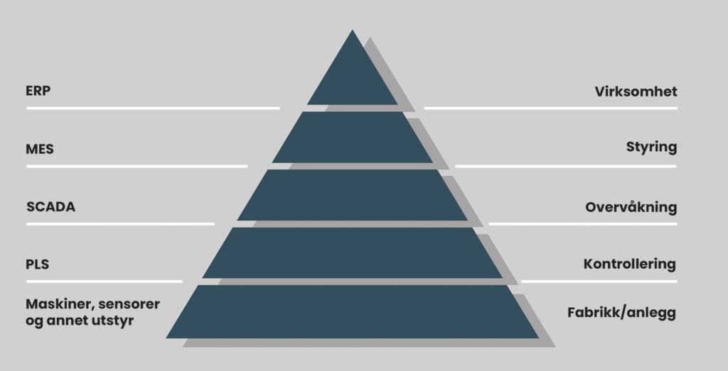 Automasjonspyramiden viser de ulike nivåene av automasjon og digitalisering.