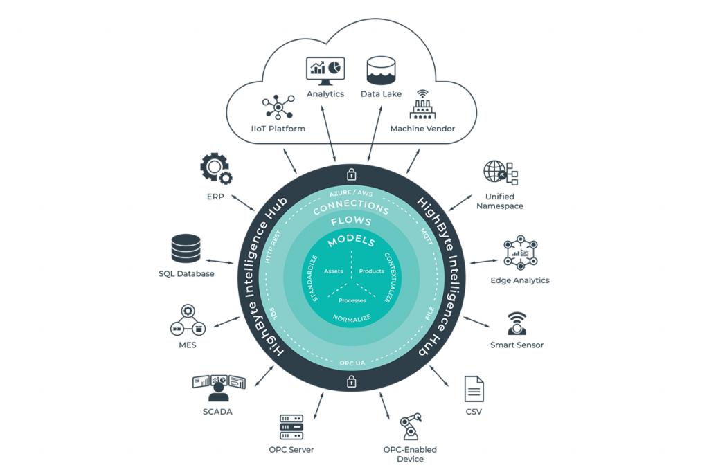 HighByte Intelligence Hub infografikk