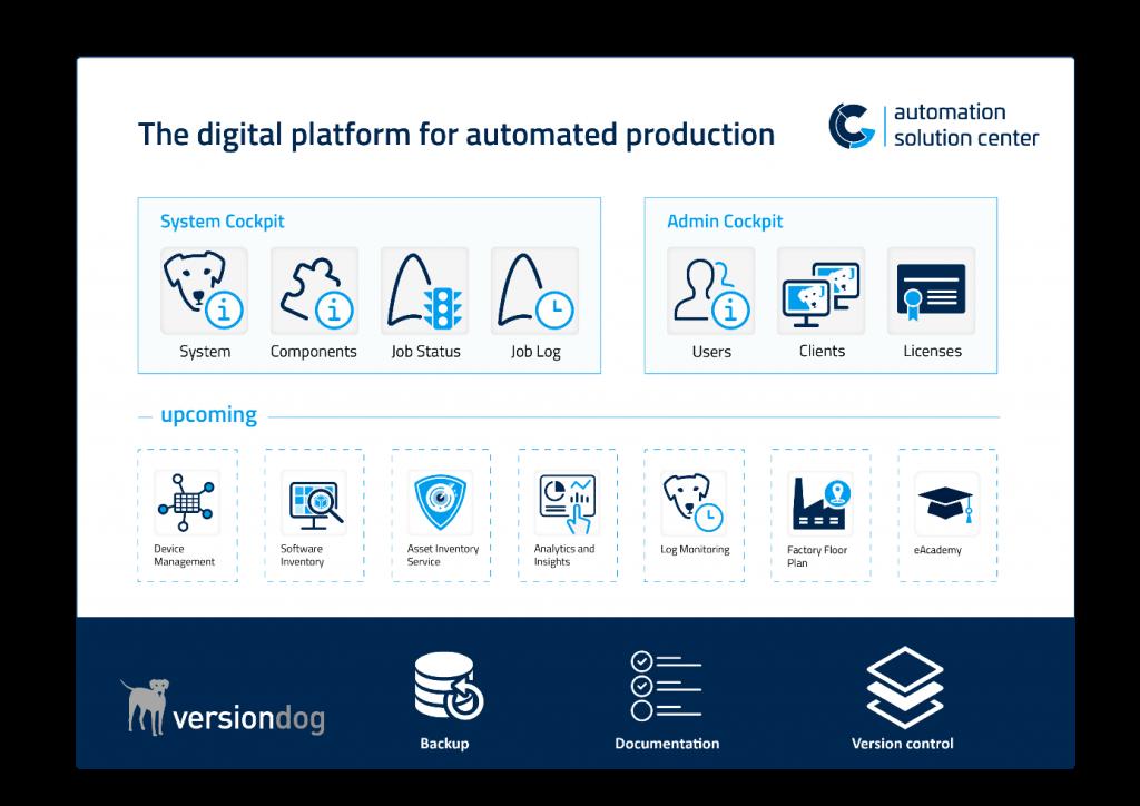 AUVESY Automations Solution Center og Versiondog 9.0